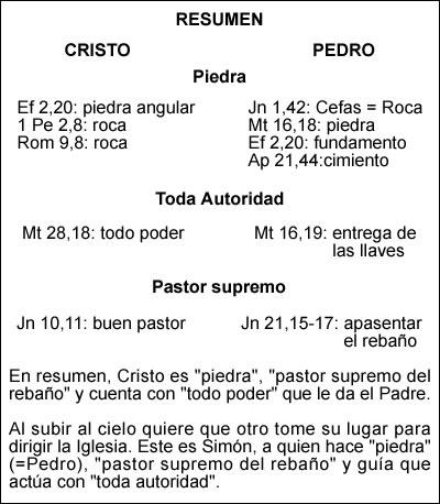 Catholic Net La Jerarquía De La Iglesia